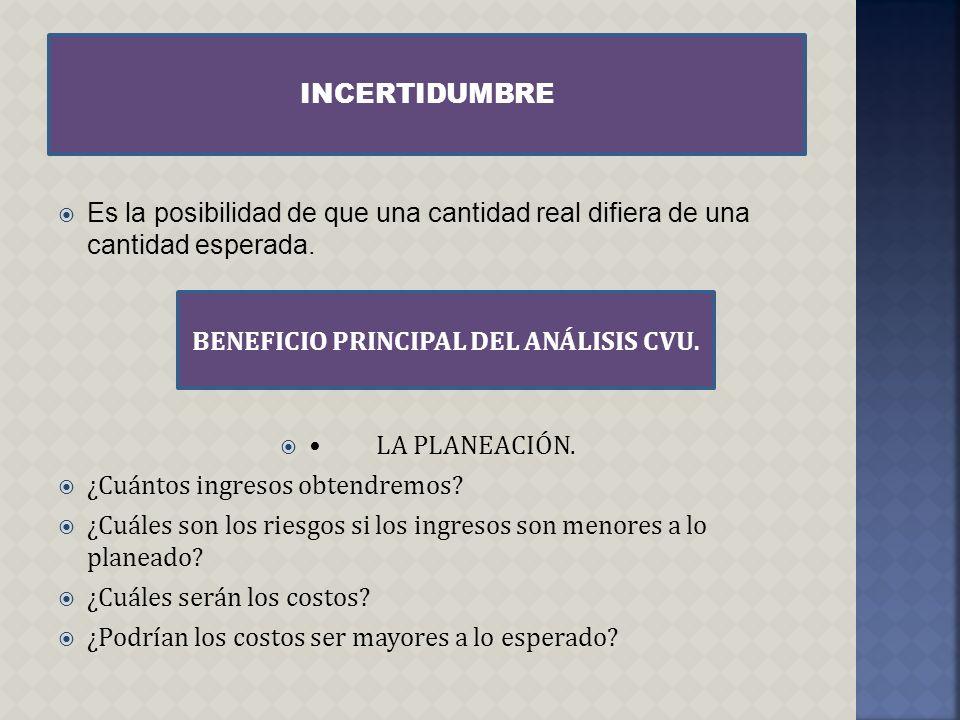 BENEFICIO PRINCIPAL DEL ANÁLISIS CVU.