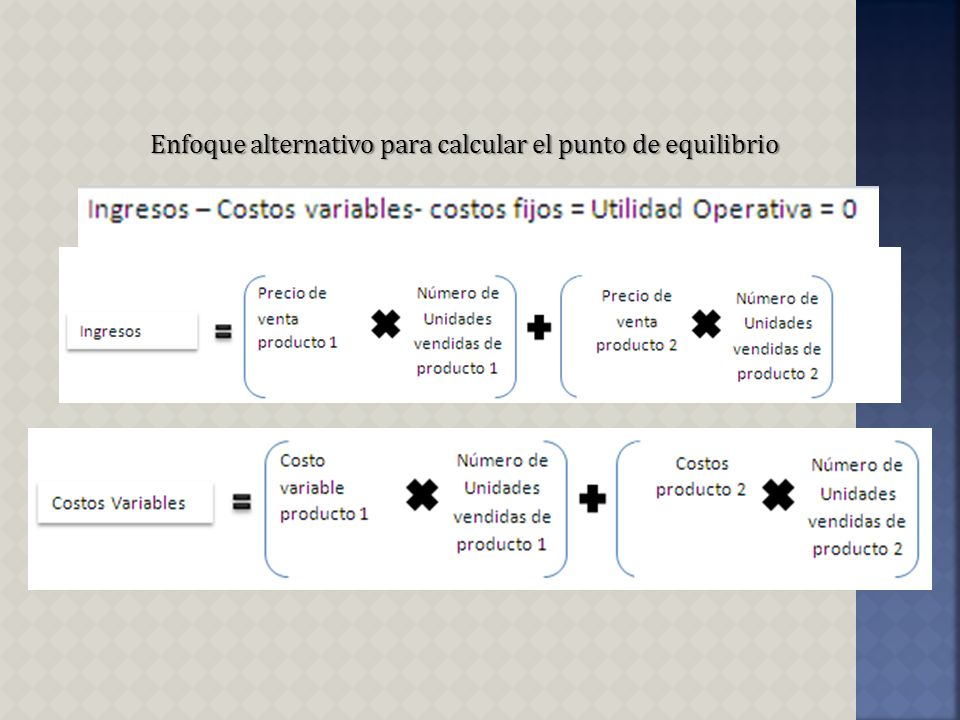 Enfoque alternativo para calcular el punto de equilibrio