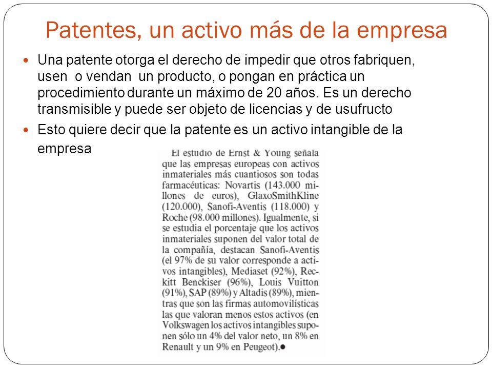 Patentes, un activo más de la empresa