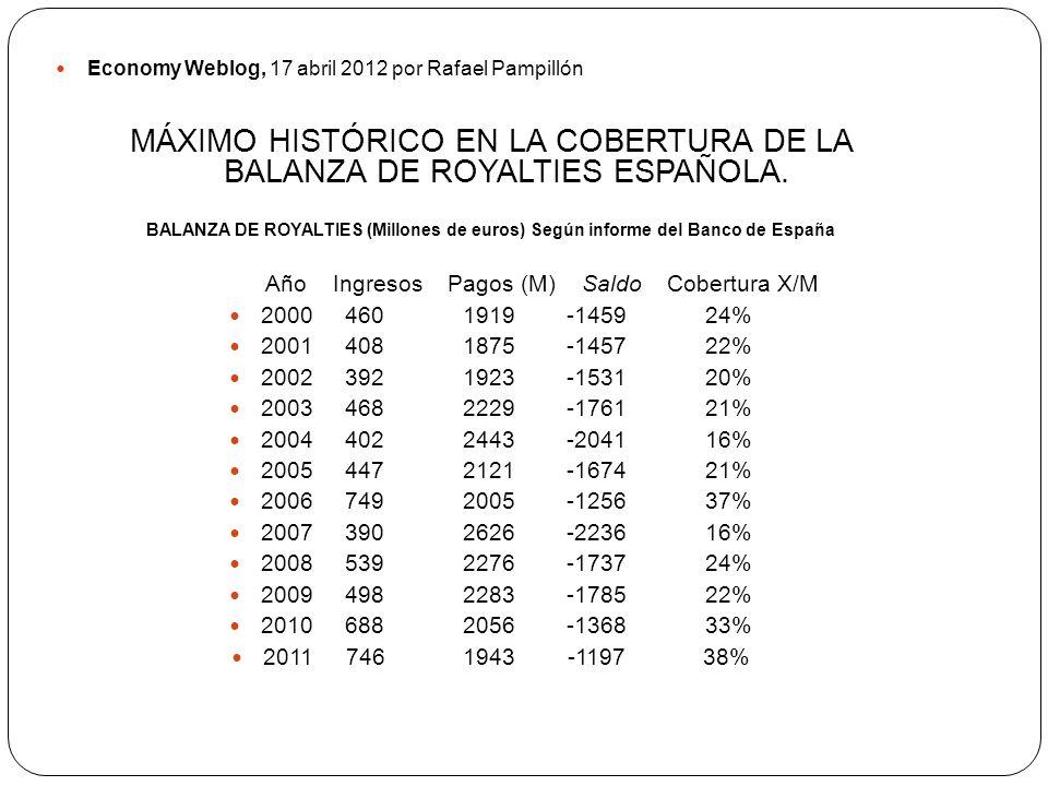 MÁXIMO HISTÓRICO EN LA COBERTURA DE LA BALANZA DE ROYALTIES ESPAÑOLA.