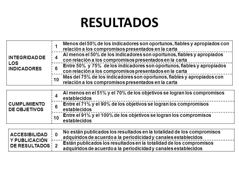 RESULTADOS INTEGRIDAD DE LOS INDICADORES 1