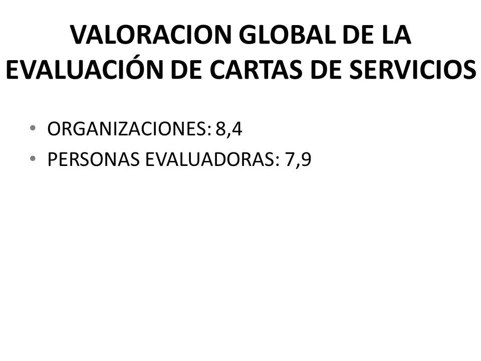 VALORACION GLOBAL DE LA EVALUACIÓN DE CARTAS DE SERVICIOS