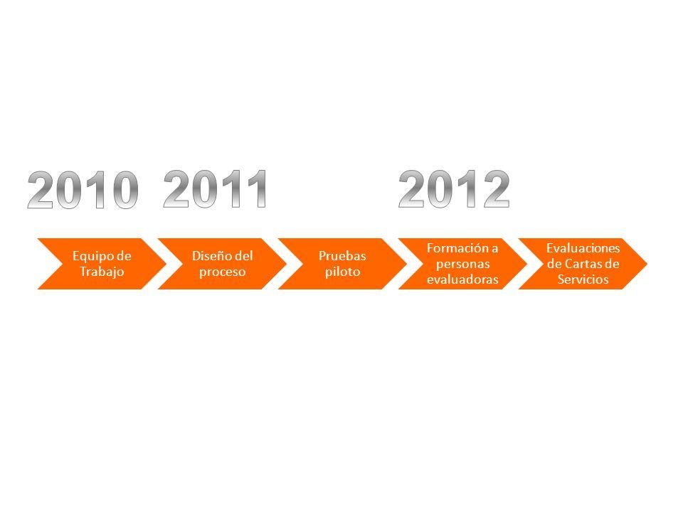 2010 2011 2012 Equipo de Trabajo Diseño del proceso Pruebas piloto