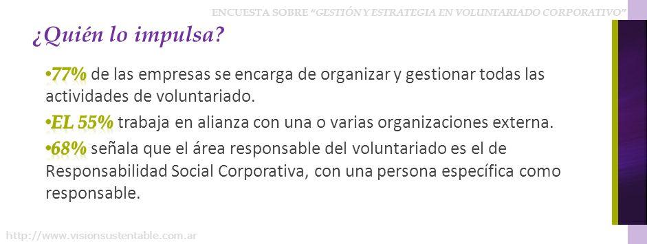 ¿Quién lo impulsa 77% de las empresas se encarga de organizar y gestionar todas las actividades de voluntariado.