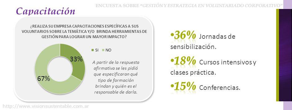 36% Jornadas de sensibilización.
