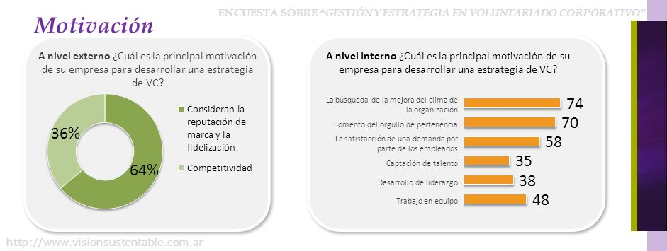 Motivación A nivel externo ¿Cuál es la principal motivación de su empresa para desarrollar una estrategia de VC