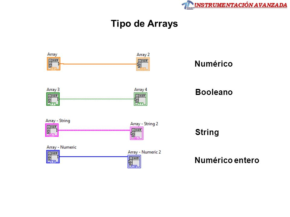 Tipo de Arrays Numérico Booleano String Numérico entero