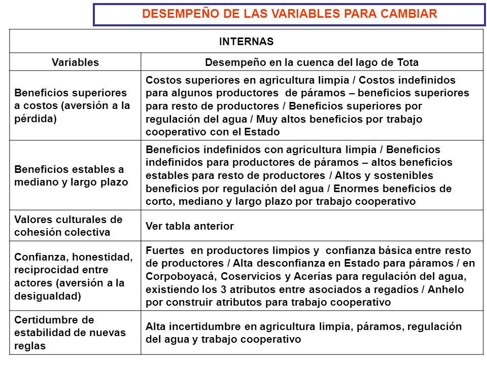 DESEMPEÑO DE LAS VARIABLES PARA CAMBIAR