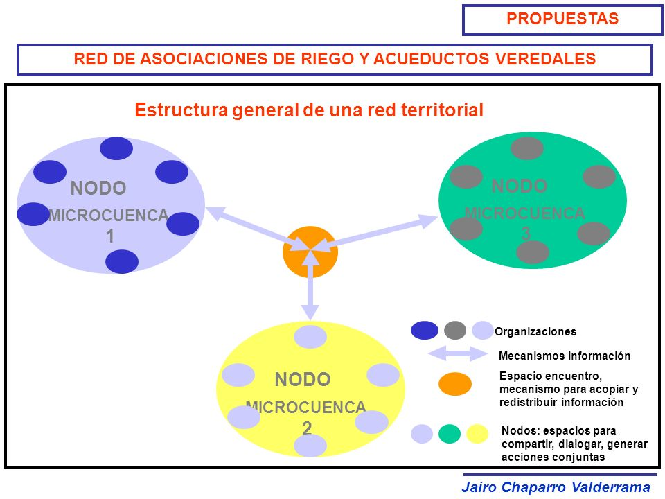 Estructura general de una red territorial