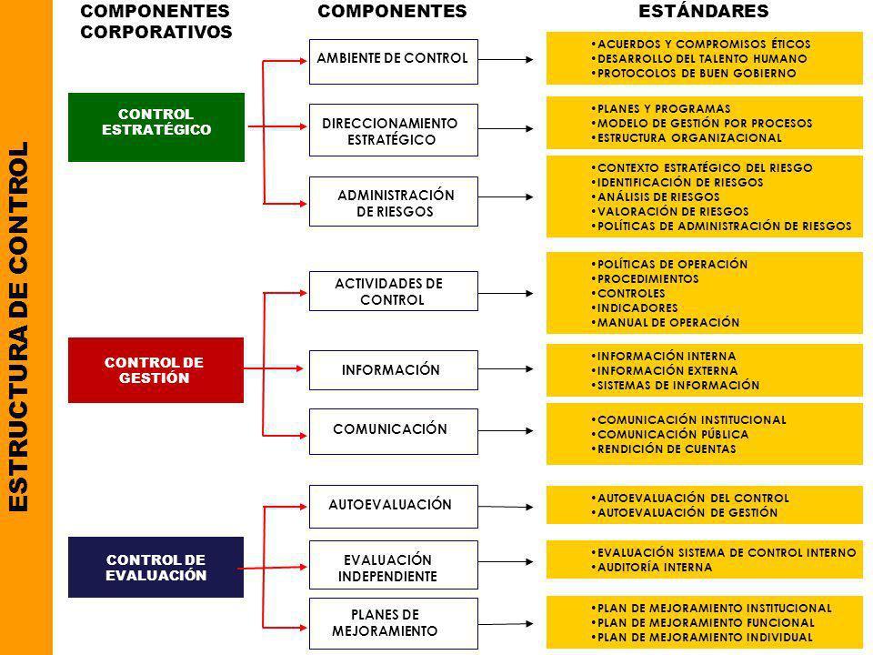 COMPONENTES CORPORATIVOS. COMPONENTES. ESTÁNDARES. ACUERDOS Y COMPROMISOS ÉTICOS. DESARROLLO DEL TALENTO HUMANO.