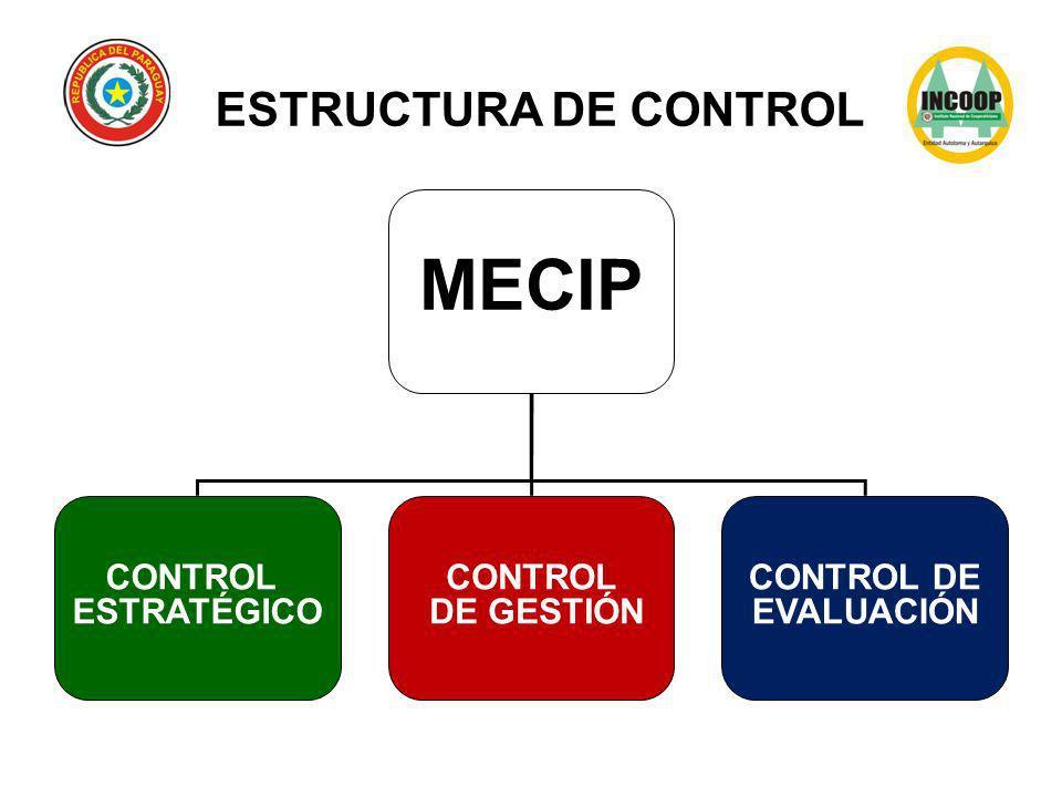 MECIP ESTRUCTURA DE CONTROL CONTROL ESTRATÉGICO DE GESTIÓN CONTROL DE
