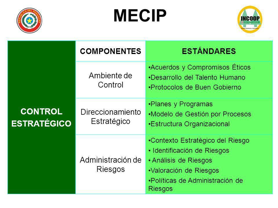 MECIP CONTROL ESTRATÉGICO COMPONENTES ESTÁNDARES Ambiente de Control
