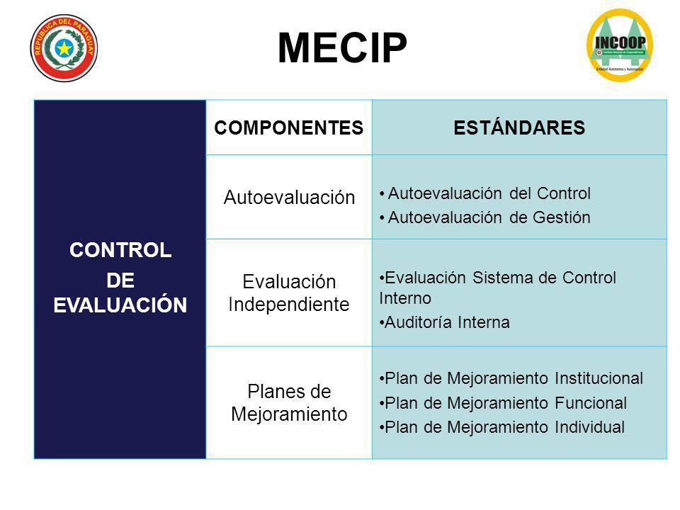 MECIP CONTROL DE EVALUACIÓN COMPONENTES ESTÁNDARES Autoevaluación