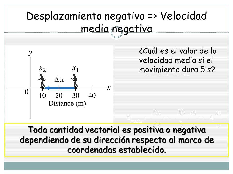 Desplazamiento negativo => Velocidad media negativa