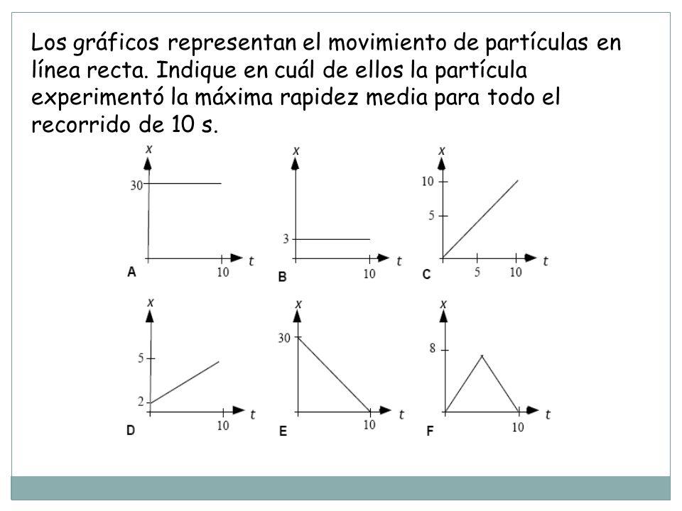 Los gráficos representan el movimiento de partículas en línea recta