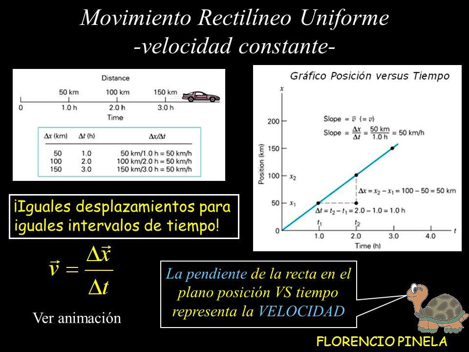 Movimiento Rectilíneo Uniforme -velocidad constante-