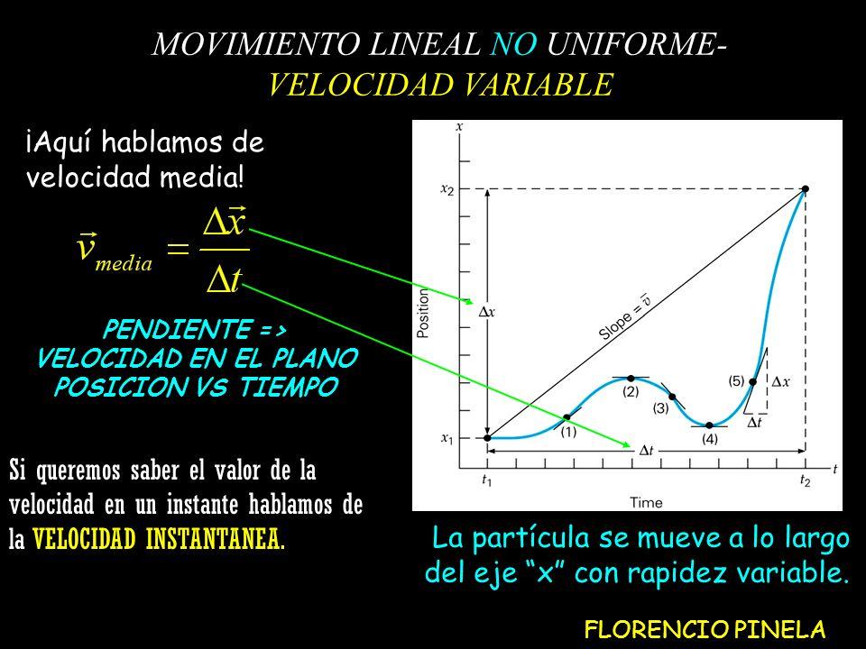 PENDIENTE => VELOCIDAD EN EL PLANO POSICION VS TIEMPO