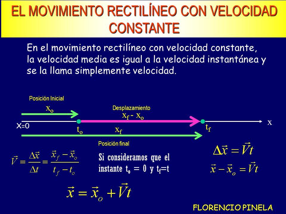 EL MOVIMIENTO RECTILÍNEO CON VELOCIDAD CONSTANTE