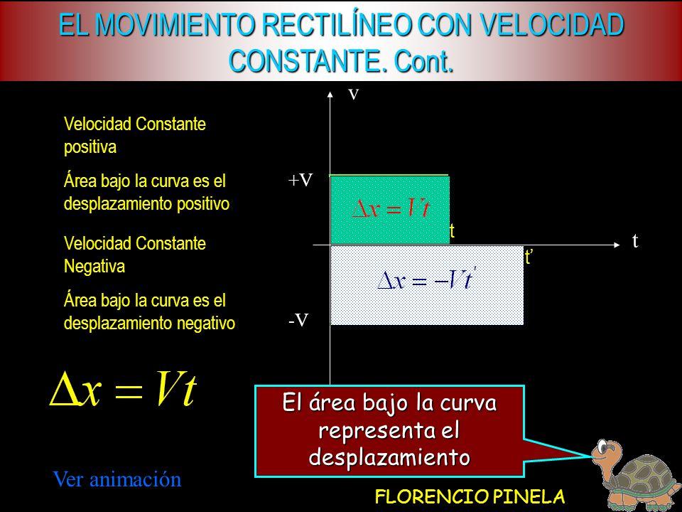 EL MOVIMIENTO RECTILÍNEO CON VELOCIDAD CONSTANTE. Cont.