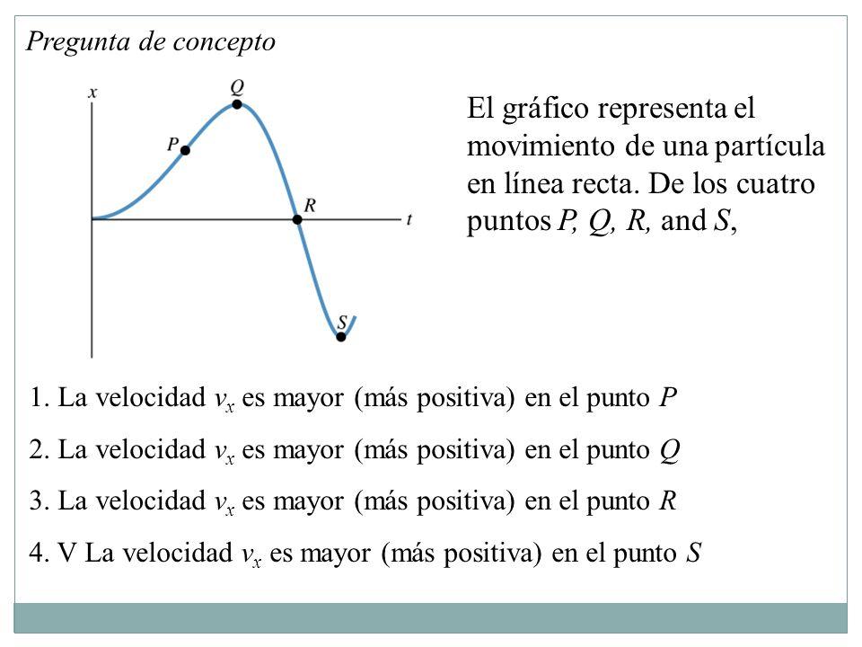 Pregunta de concepto El gráfico representa el movimiento de una partícula en línea recta. De los cuatro puntos P, Q, R, and S,