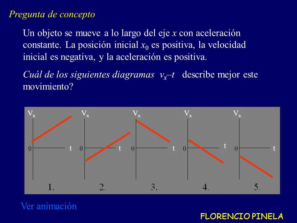 Cuál de los siguientes diagramas vx–t describe mejor este movimiento