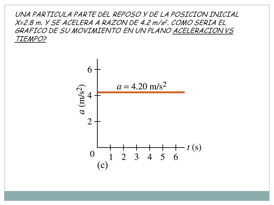 UNA PARTICULA PARTE DEL REPOSO Y DE LA POSICION INICIAL X=2. 8 m