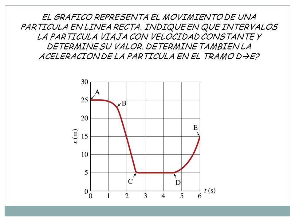 EL GRAFICO REPRESENTA EL MOVIMIENTO DE UNA PARTICULA EN LINEA RECTA
