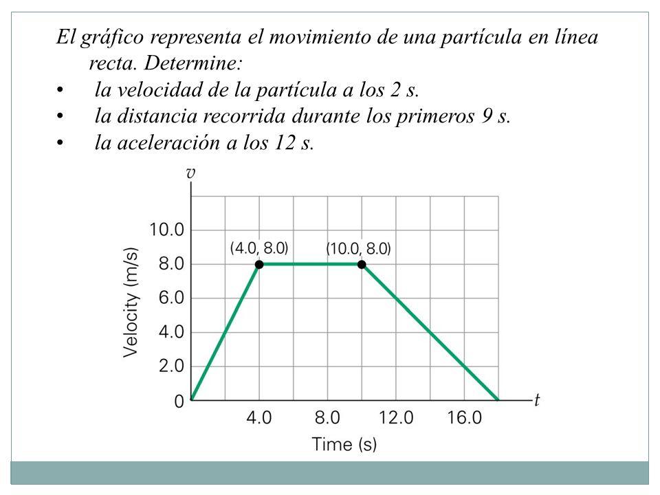 El gráfico representa el movimiento de una partícula en línea recta