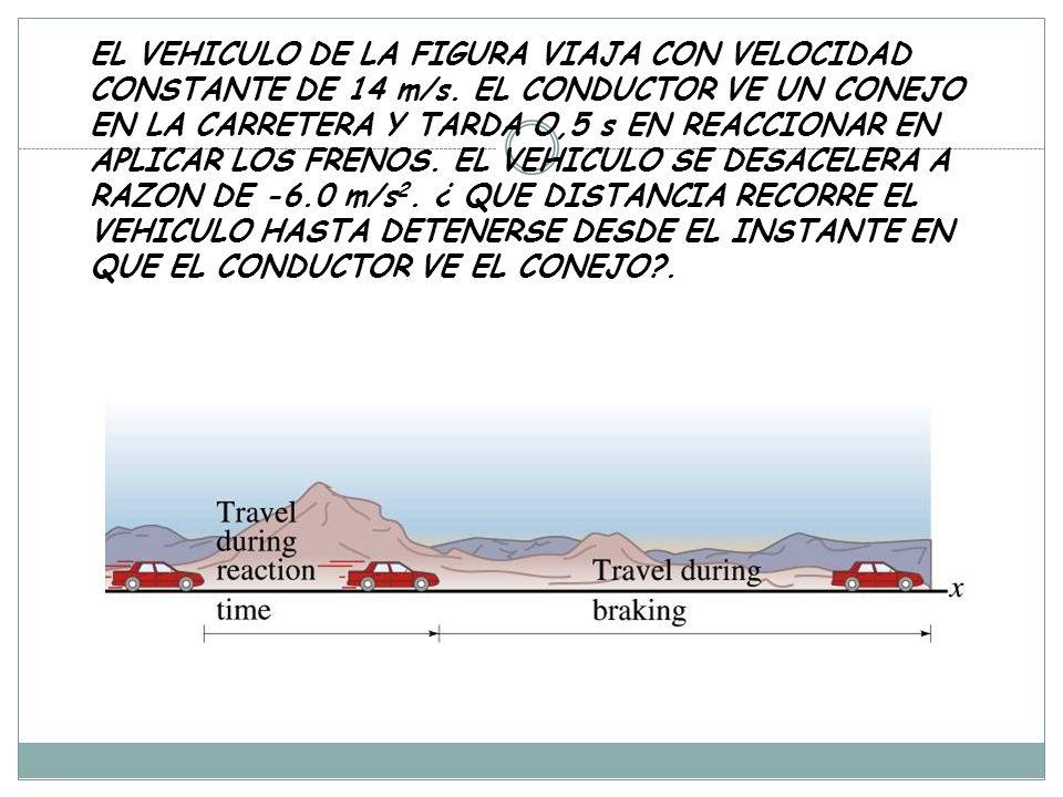 EL VEHICULO DE LA FIGURA VIAJA CON VELOCIDAD CONSTANTE DE 14 m/s