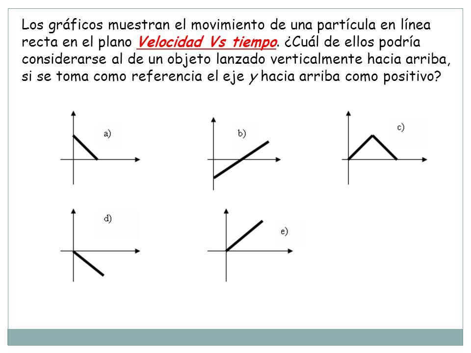 Los gráficos muestran el movimiento de una partícula en línea recta en el plano Velocidad Vs tiempo.
