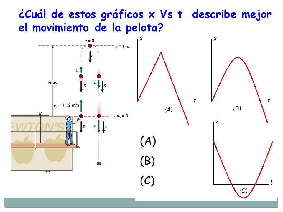 ¿Cuál de estos gráficos x Vs t describe mejor el movimiento de la pelota