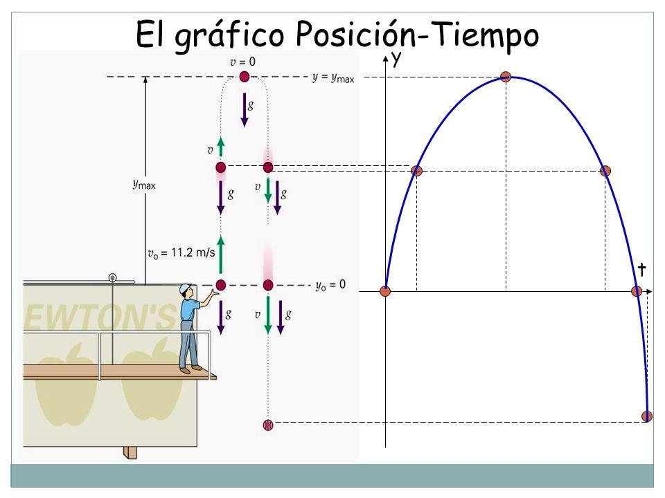 El gráfico Posición-Tiempo