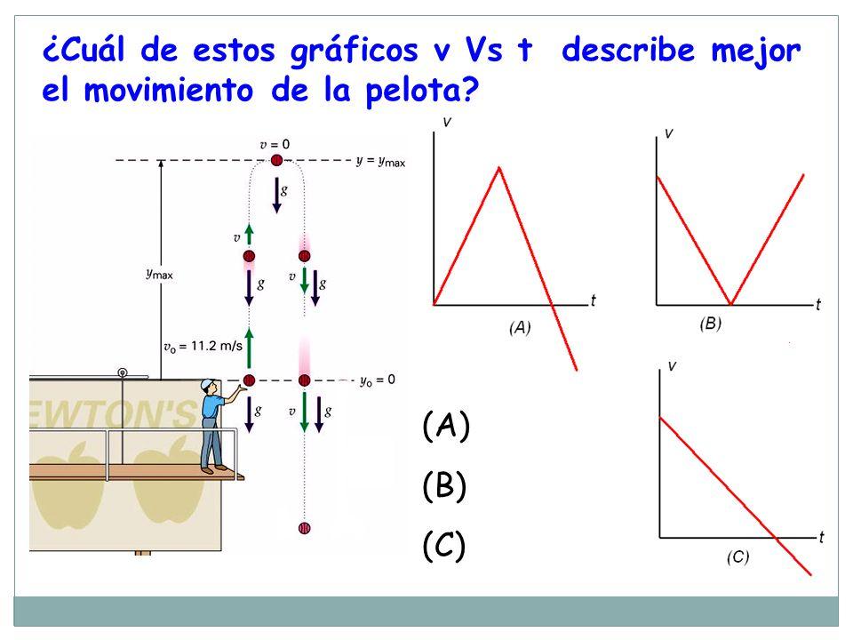 ¿Cuál de estos gráficos v Vs t describe mejor el movimiento de la pelota