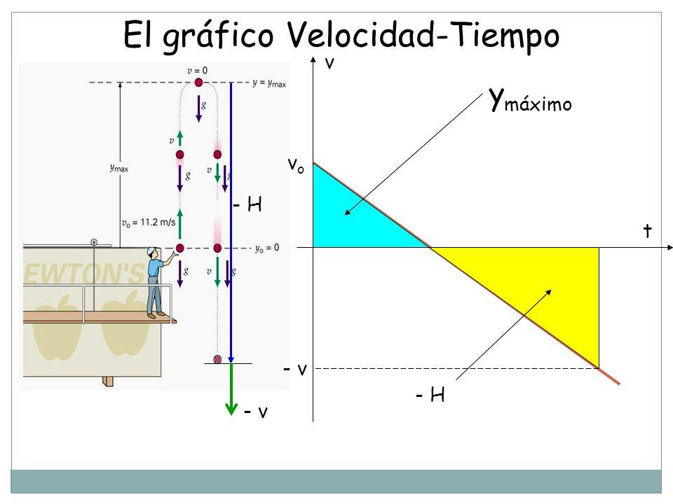 El gráfico Velocidad-Tiempo