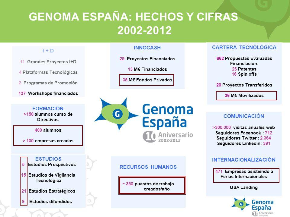 GENOMA ESPAÑA: HECHOS Y CIFRAS 2002-2012