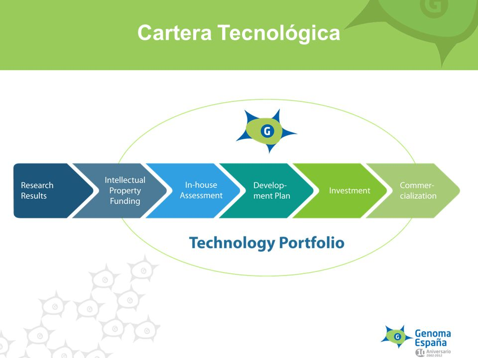Cartera Tecnológica To encourage research into genomics and proteomics