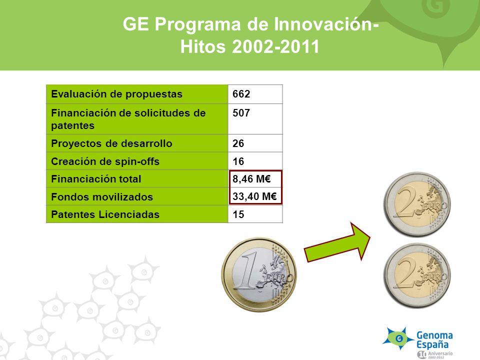 GE Programa de Innovación- Hitos 2002-2011