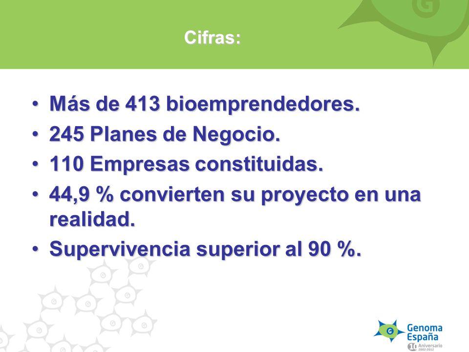 Más de 413 bioemprendedores. 245 Planes de Negocio.