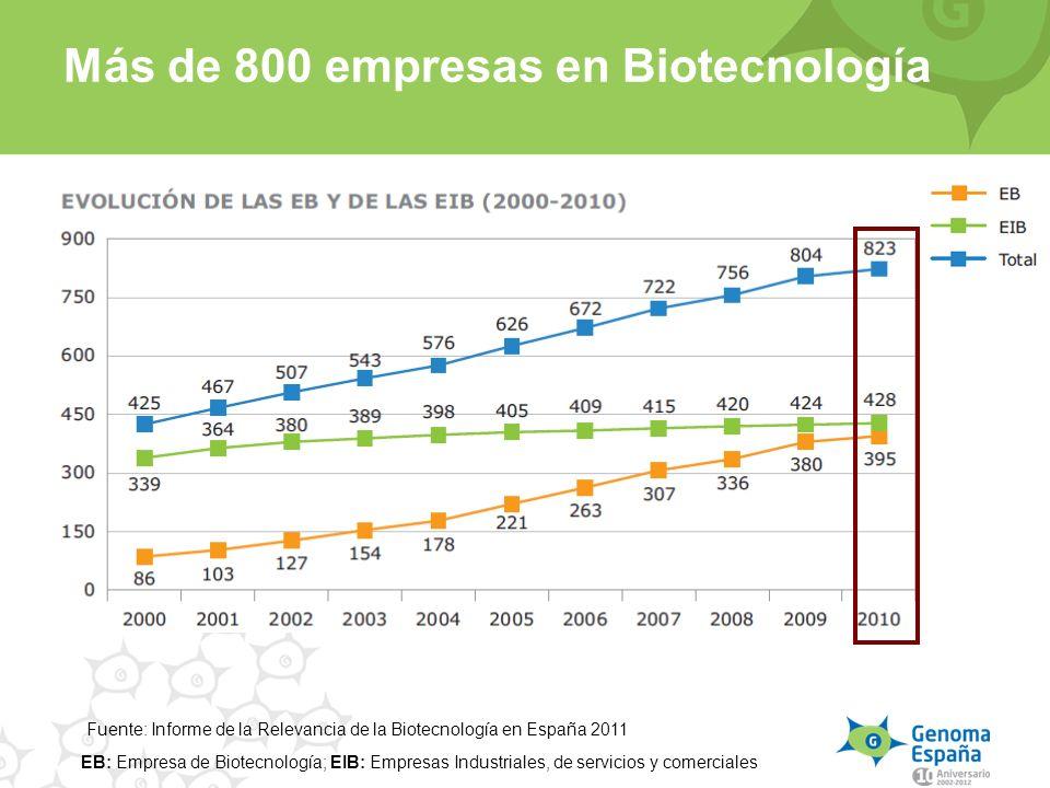 Más de 800 empresas en Biotecnología