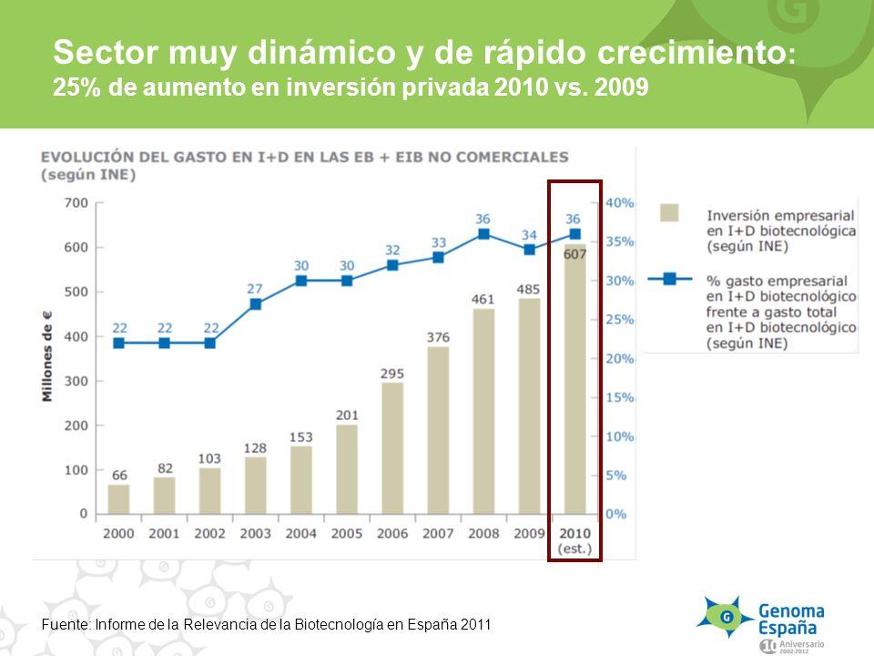 Sector muy dinámico y de rápido crecimiento: 25% de aumento en inversión privada 2010 vs. 2009