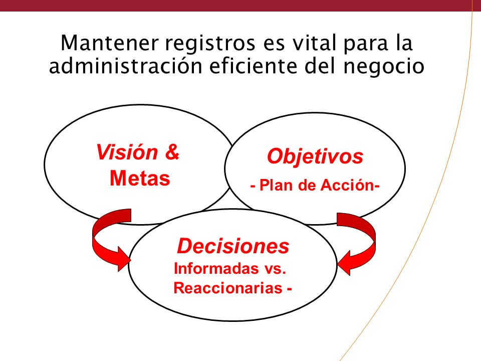 Visión & Metas Objetivos Decisiones