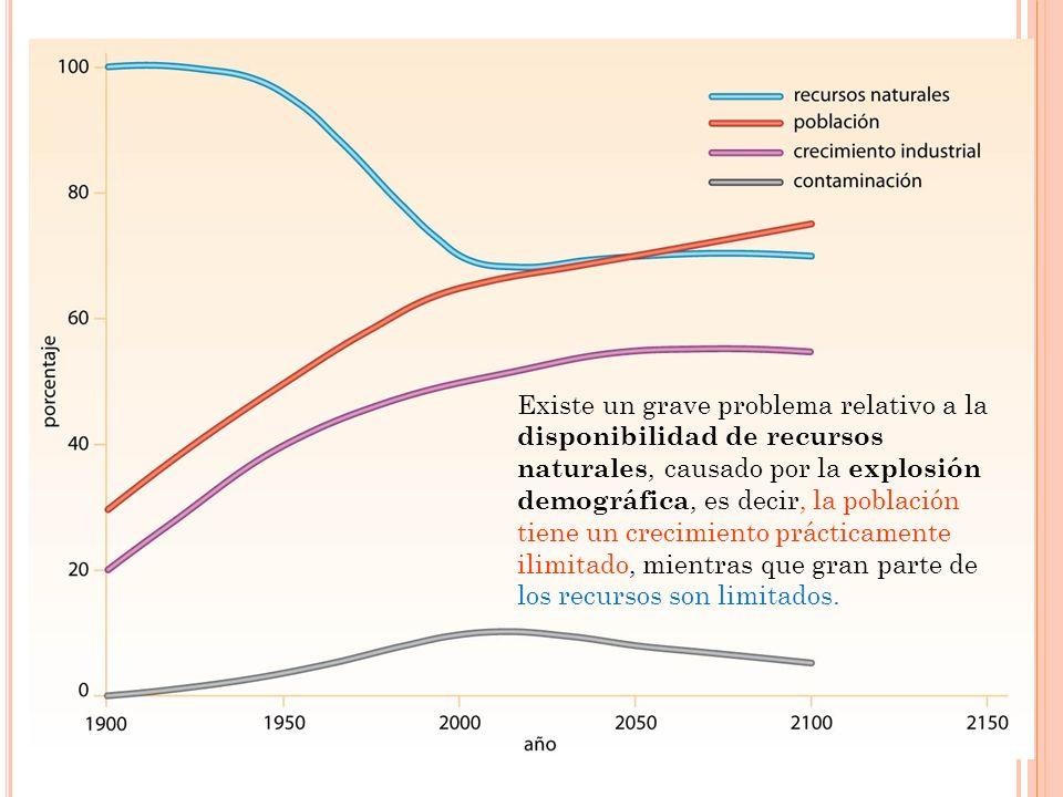 Existe un grave problema relativo a la disponibilidad de recursos naturales, causado por la explosión demográfica, es decir, la población tiene un crecimiento prácticamente ilimitado, mientras que gran parte de los recursos son limitados.