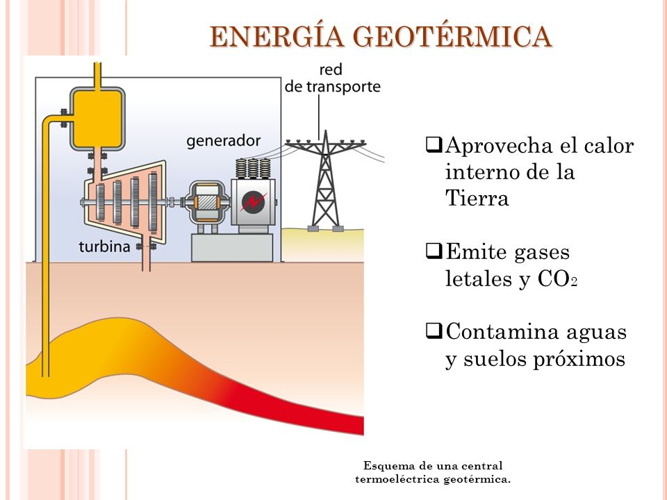 Esquema de una central termoeléctrica geotérmica.