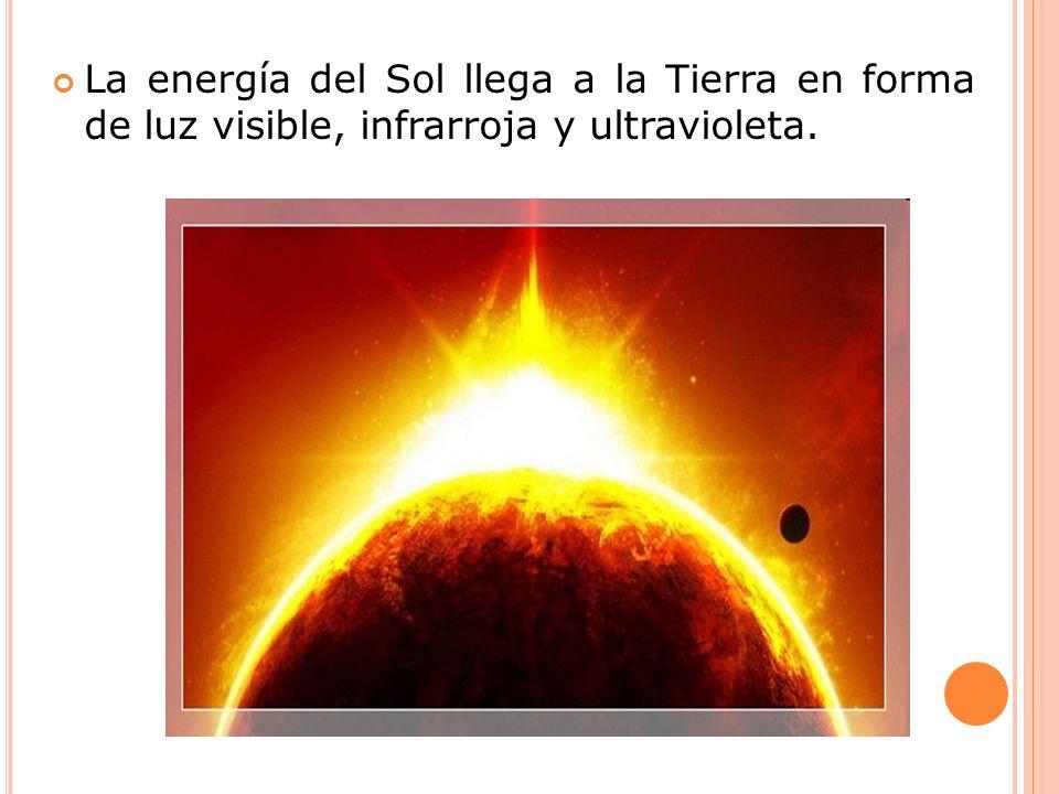 La energía del Sol llega a la Tierra en forma de luz visible, infrarroja y ultravioleta.