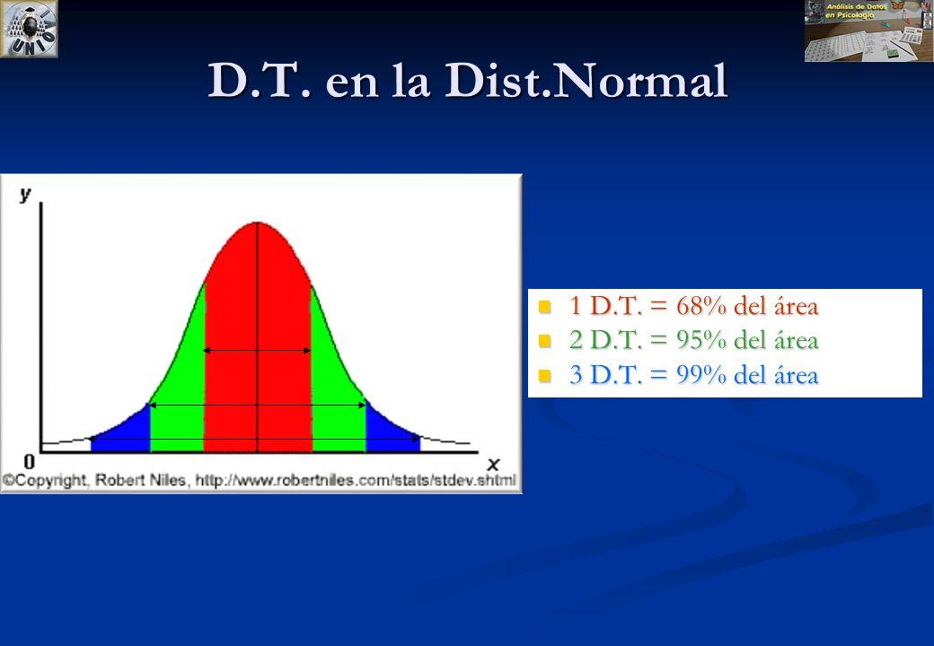 D.T. en la Dist.Normal 1 D.T. = 68% del área 2 D.T. = 95% del área