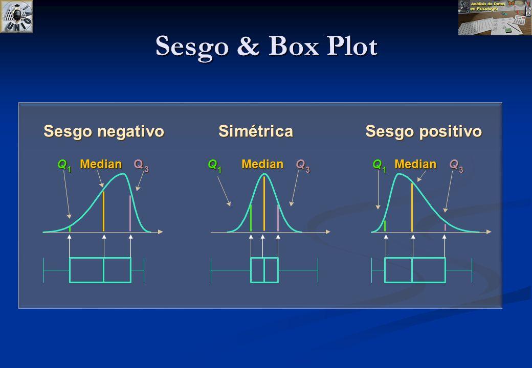 Sesgo & Box Plot Sesgo negativo Simétrica Sesgo positivo Q Median Q Q