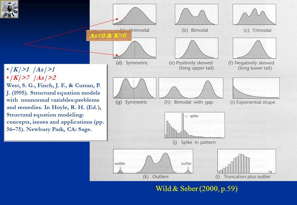 Wild & Seber (2000, p.59) As=0 & K=0 |K|>1 |As|>1