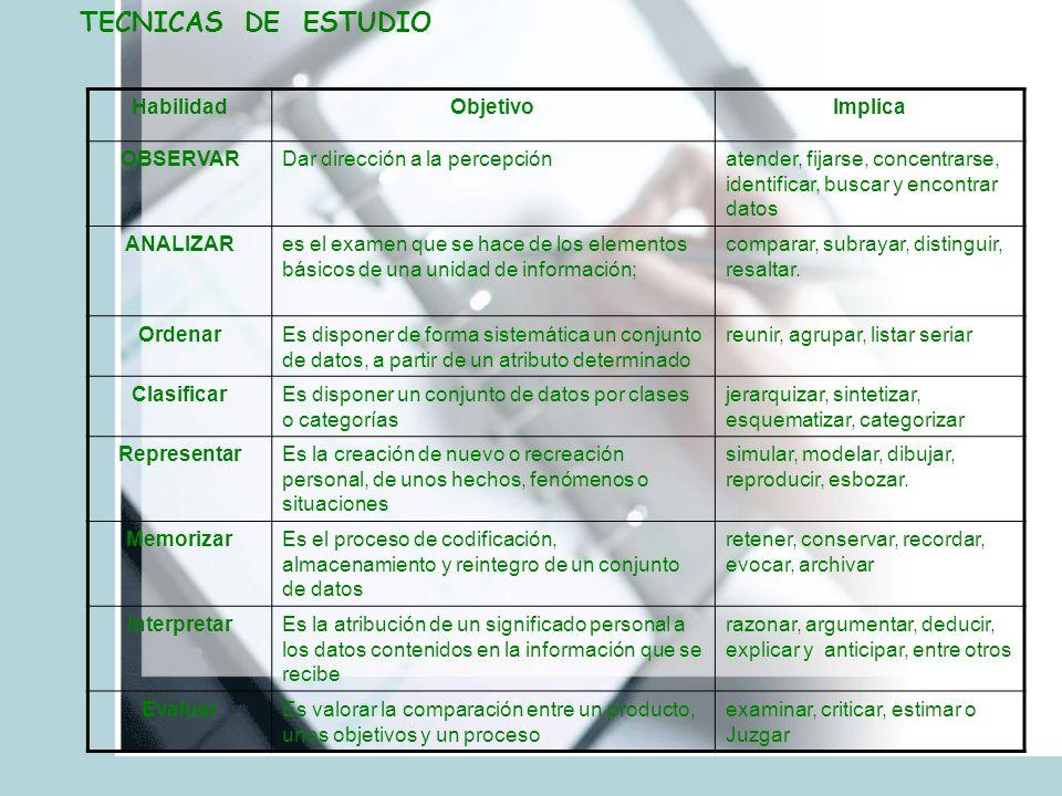 TECNICAS DE ESTUDIO Habilidad Objetivo Implica OBSERVAR