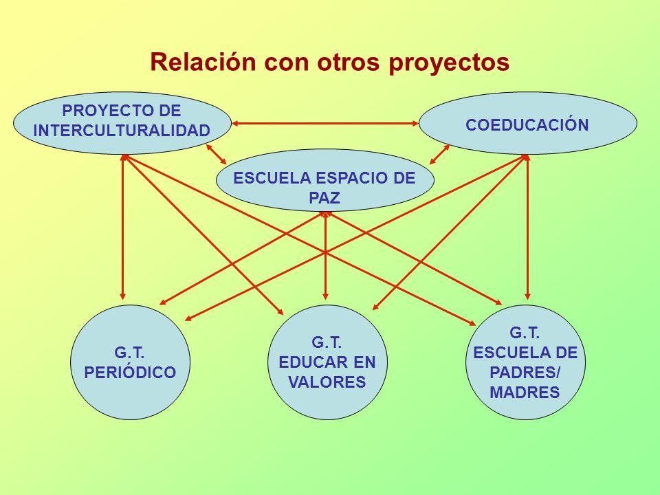Relación con otros proyectos