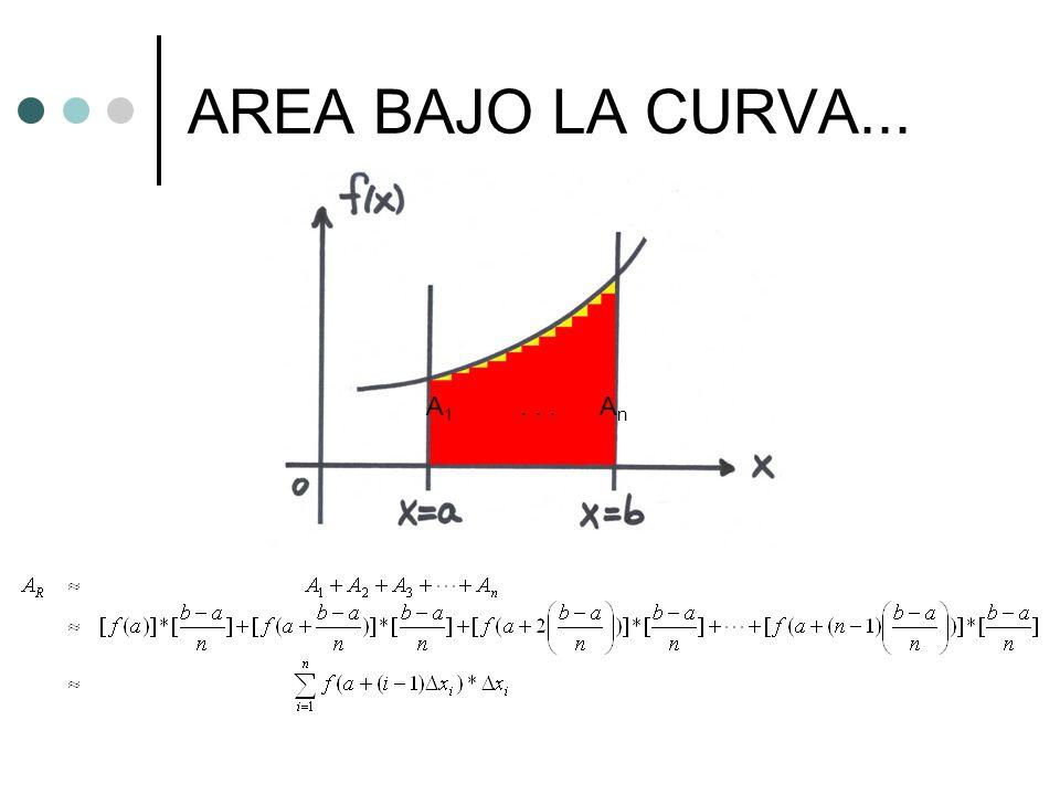 AREA BAJO LA CURVA... A1 . . . An